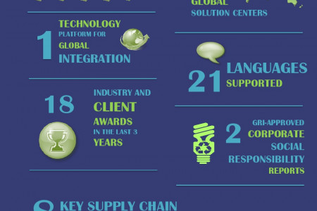 ModusLink: Global, Trusted, Integrated Infographic