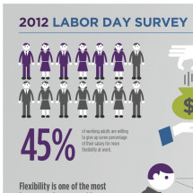 Mom Corps Labor Day Survey Infographic