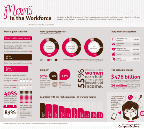 Moms in Workforce Infographic