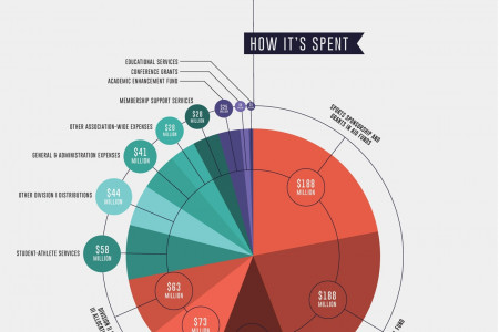 Monetary Mayhem of March Madness Infographic