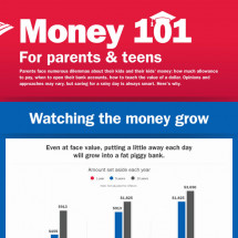 Money 101: Money Management for Teenagers  Infographic