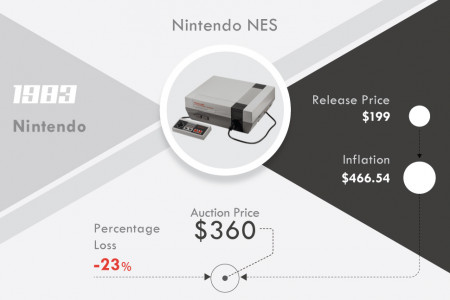 Money Behind Retro Tech Infographic