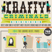 Money, Murder & The Mona Lisa: The Most Creative Heists of All-Time Infographic