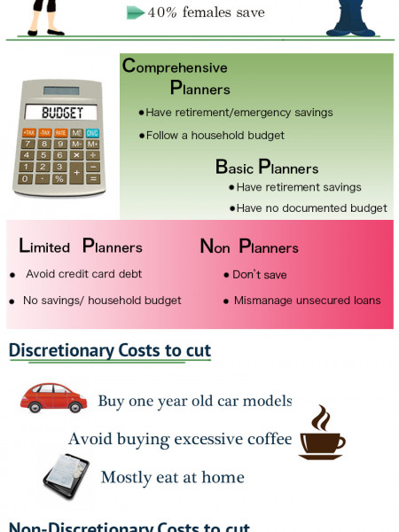 Money Saving Capsule Infographic