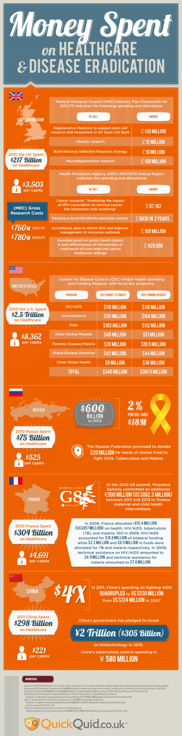 Money Spent on Healthcare & Disease Eradication Around the World Infographic