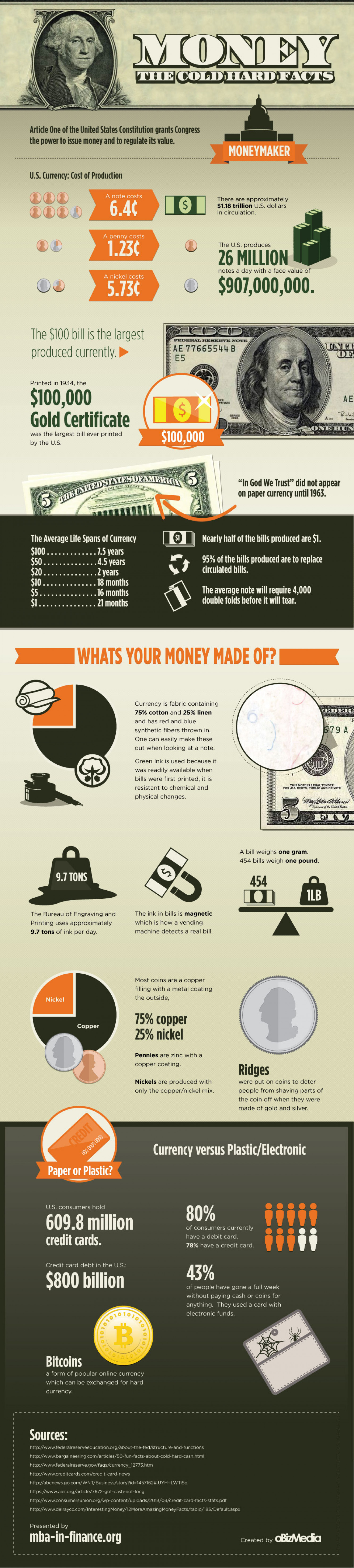 Money: The Cold Hard Facts Infographic