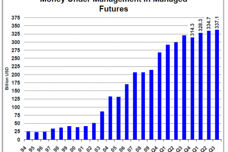 United States : Money Under Management in Managed Futures Infographic