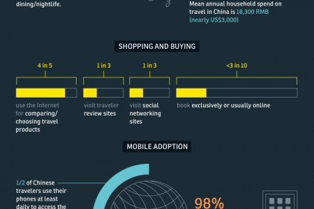 Moneyed Mobile and Massive Infographic