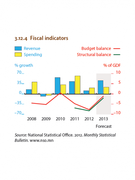 Mongalia - Monthly inflation , Fiscal indicators, External balance Infographic