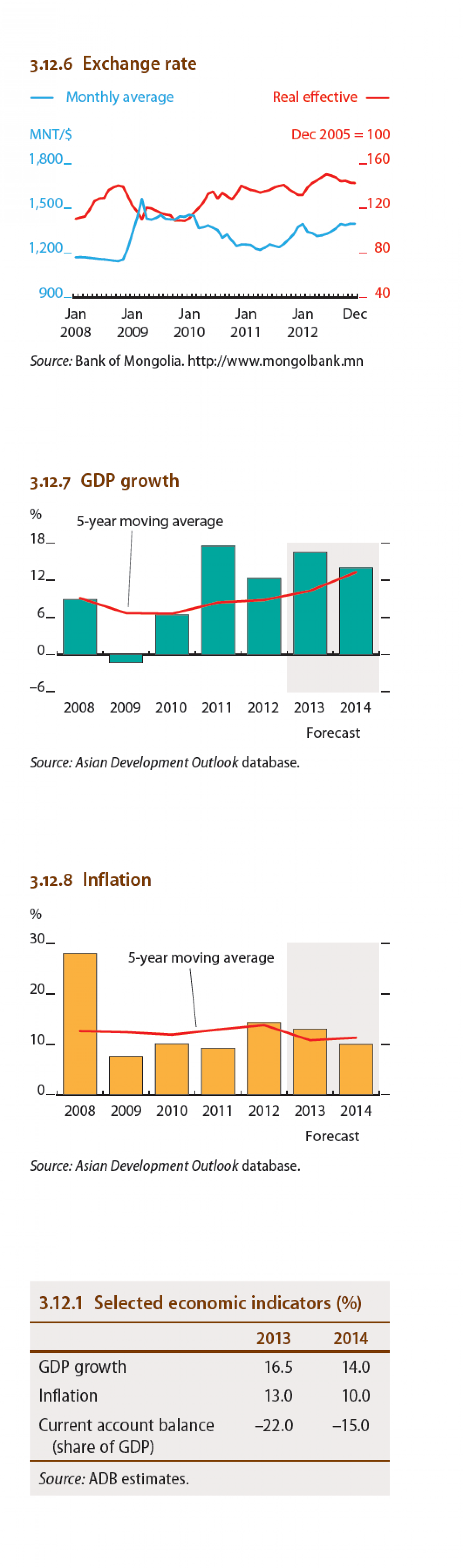 Mongolia - Exchange rate, GDP growth, Inflation Infographic
