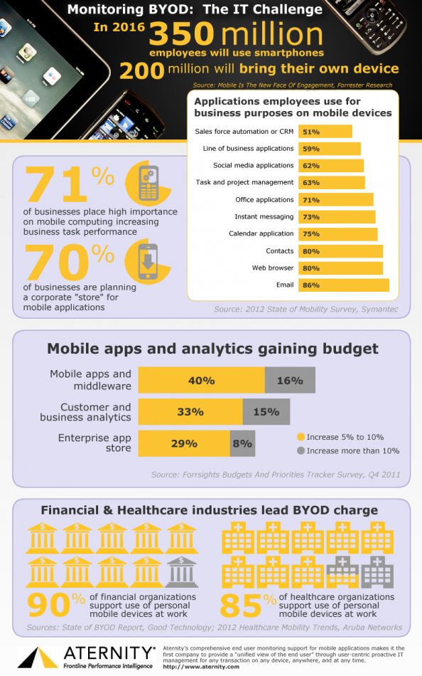 Monitoring BYOD: The IT Challenge Infographic