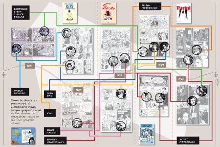 Montparnasse gli Anni Folli / Montparnasse the Crazy Years Infographic