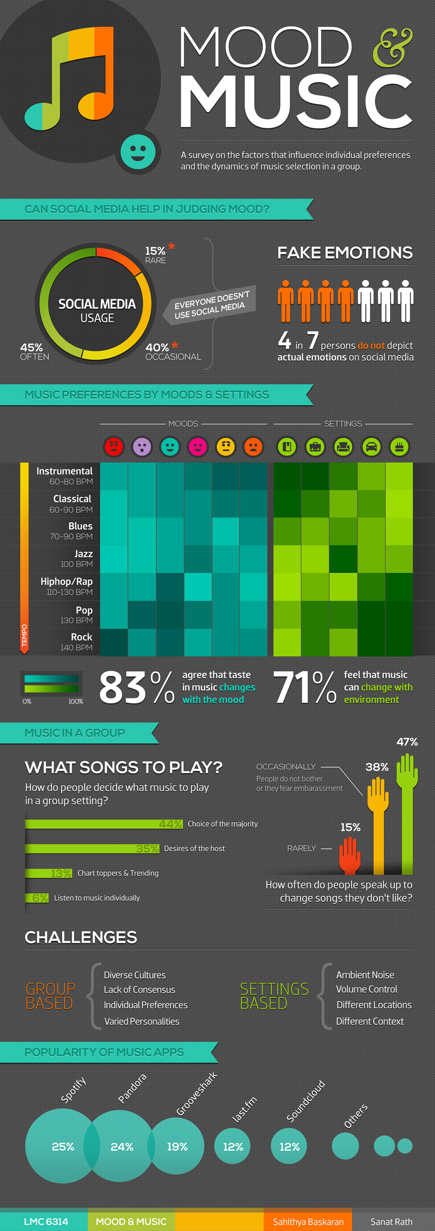 Mood & Music Infographic