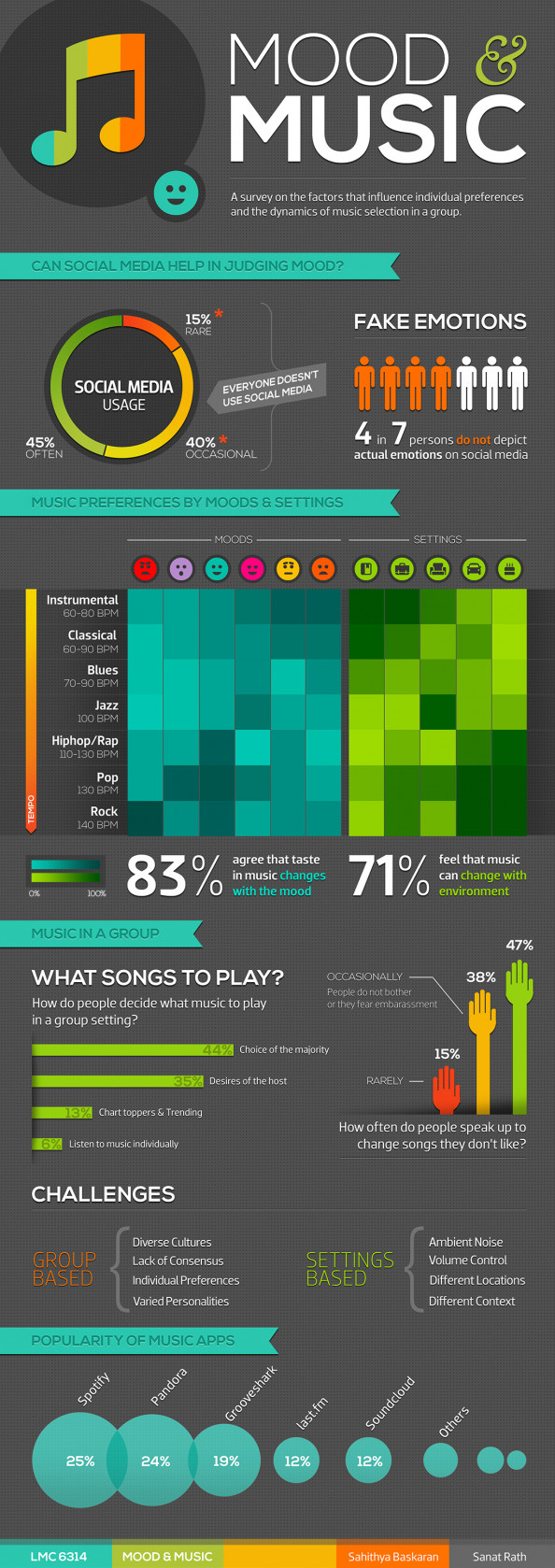 Mood &amp; Music Infographic