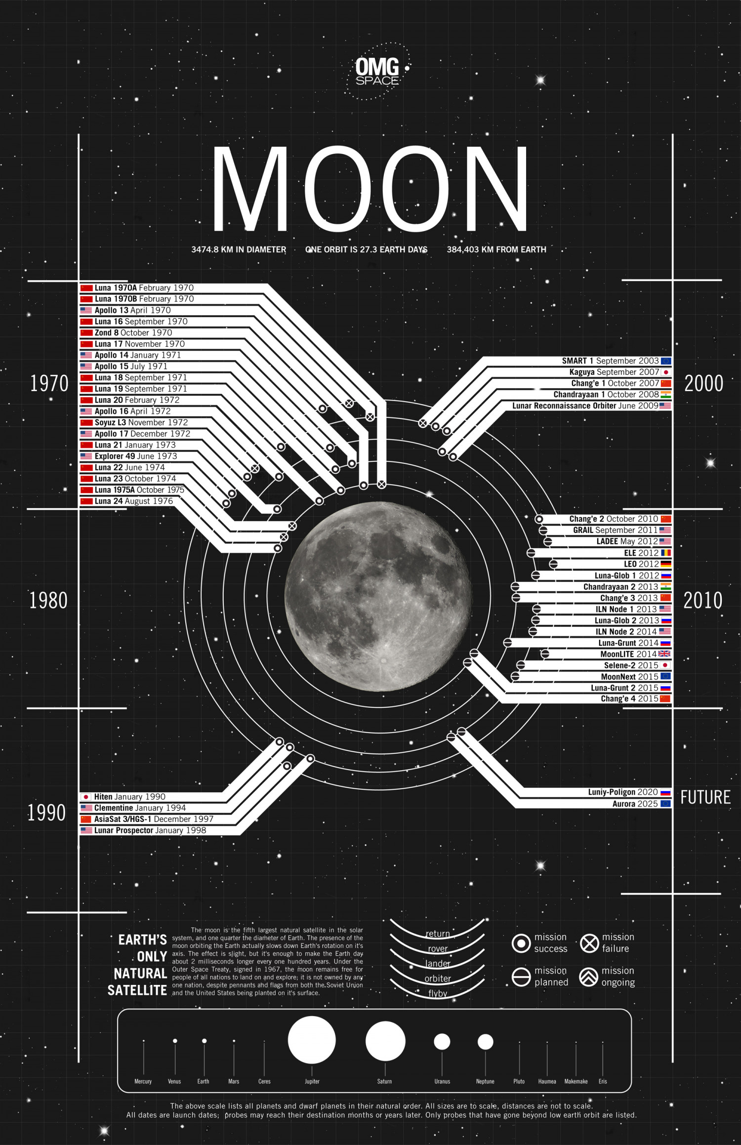 Moon 1990-Future Infographic