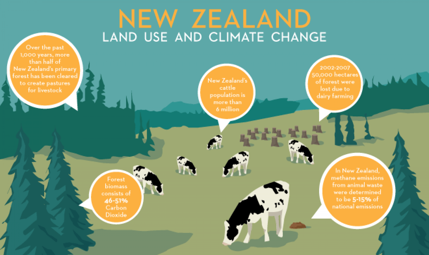 Moove over farmland Infographic