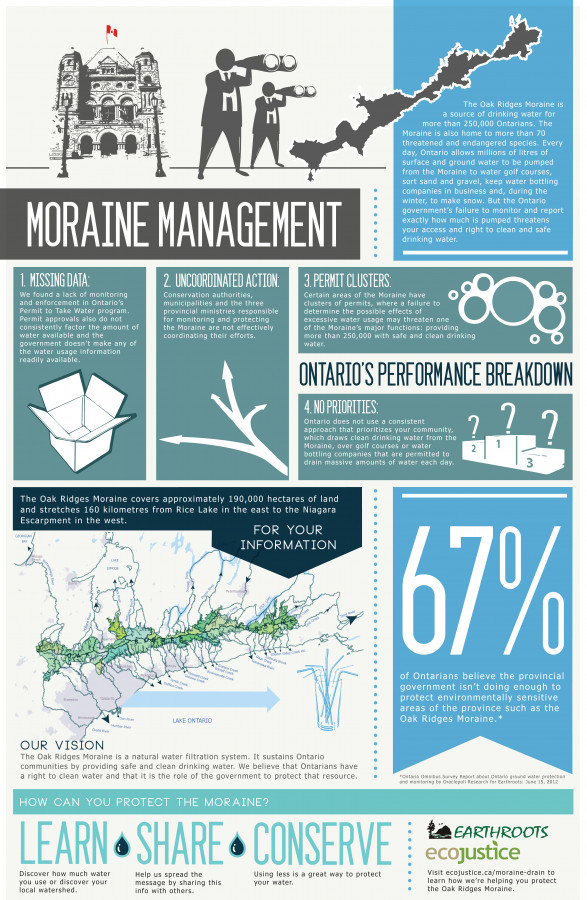 Moraine Management