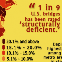 More Broken Bridges Than Golden Arches Infographic