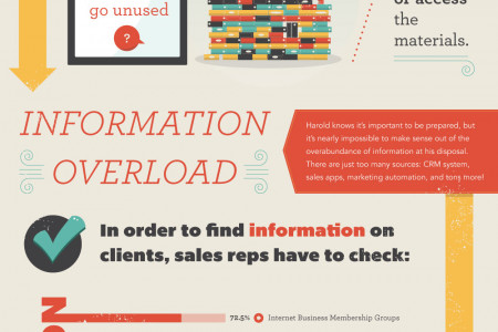 More Content, More Problems: The Struggles of a Sales Rep Infographic