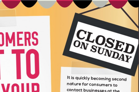 More Customers Want To Contact Your Business On Sundays Infographic