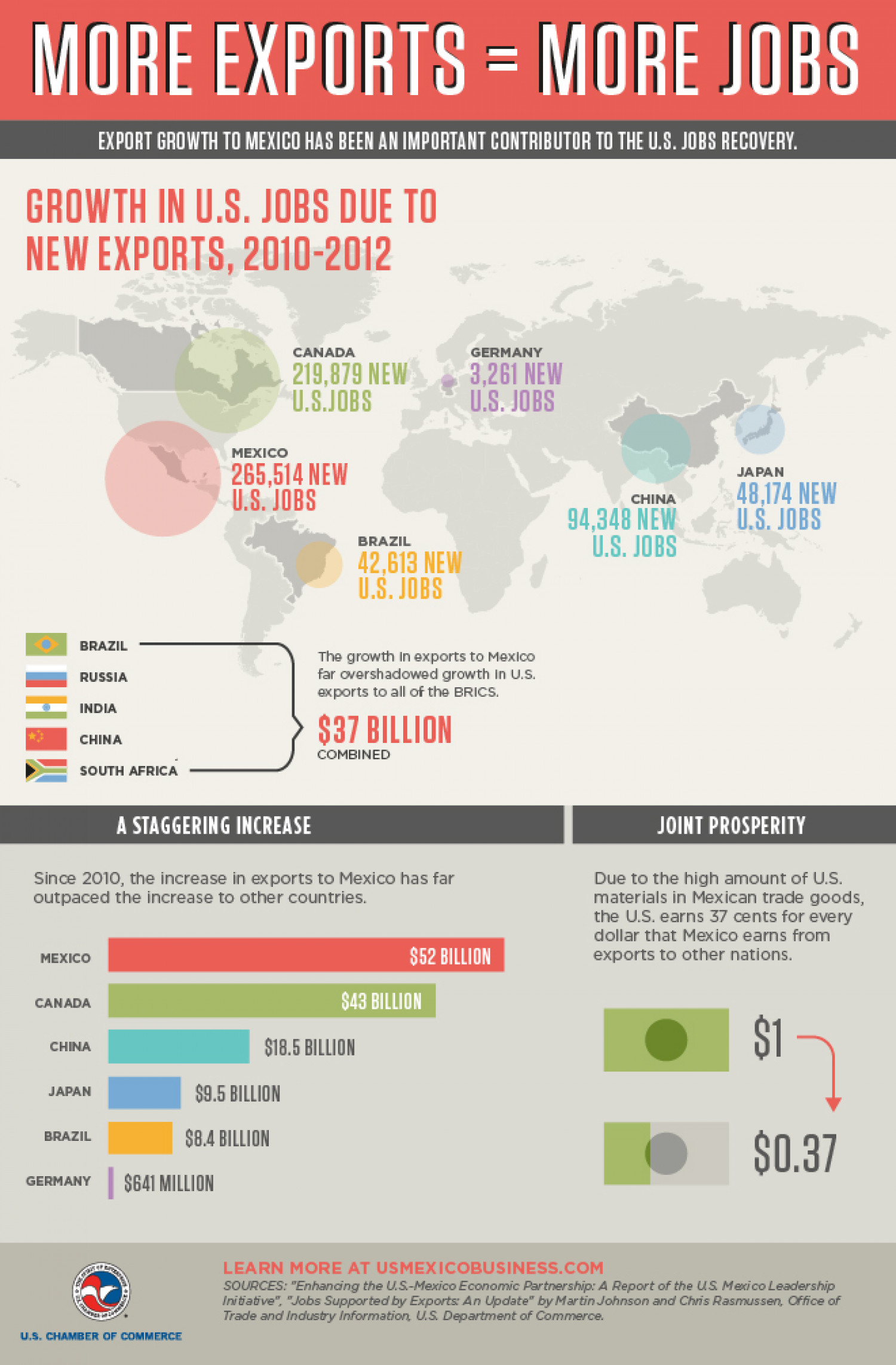 More Exports = More Jobs Infographic