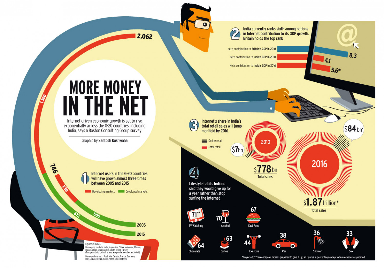 MORE MONEY IN THE NET Infographic