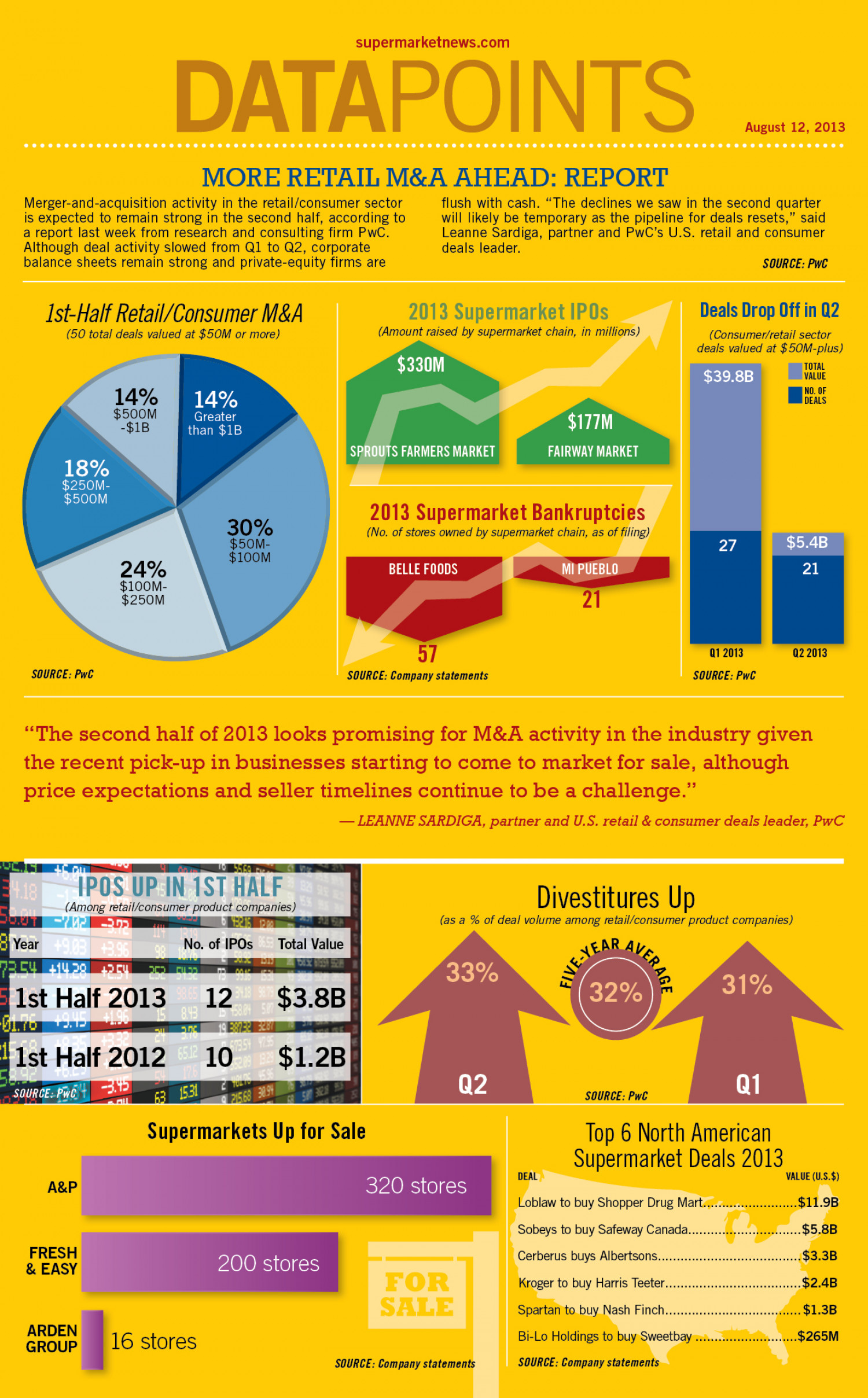 More Retail M&A Ahead: Report Infographic