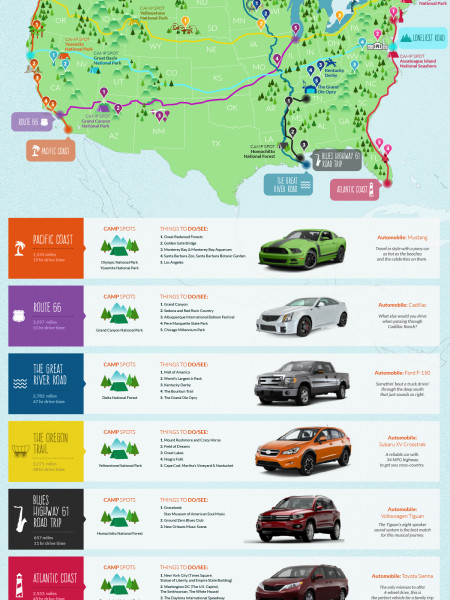 More than Miles: The Best Road Trip Destinations Across the U.S. Infographic