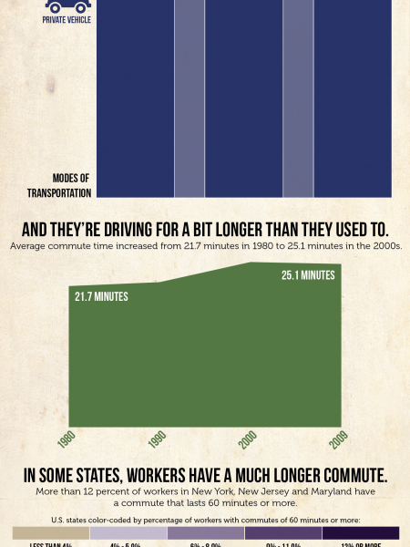 Getting to work: how commuting has changed in the last half-century  Infographic