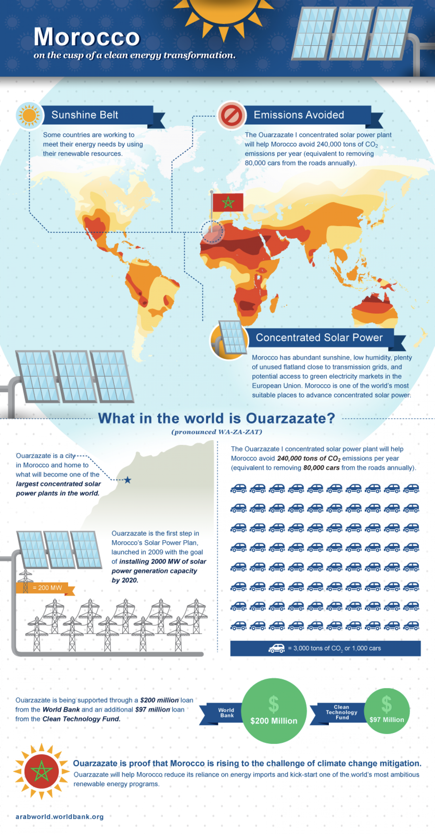 Morocco on the cusp of a clean energy transformation Infographic