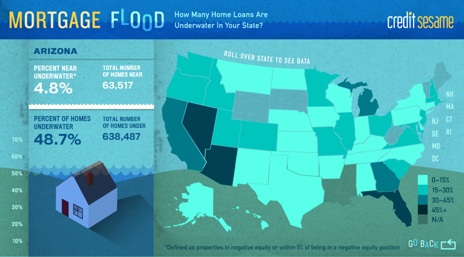 Mortgage Flood: How Many Home Loans Are Underwater In Your State? Infographic