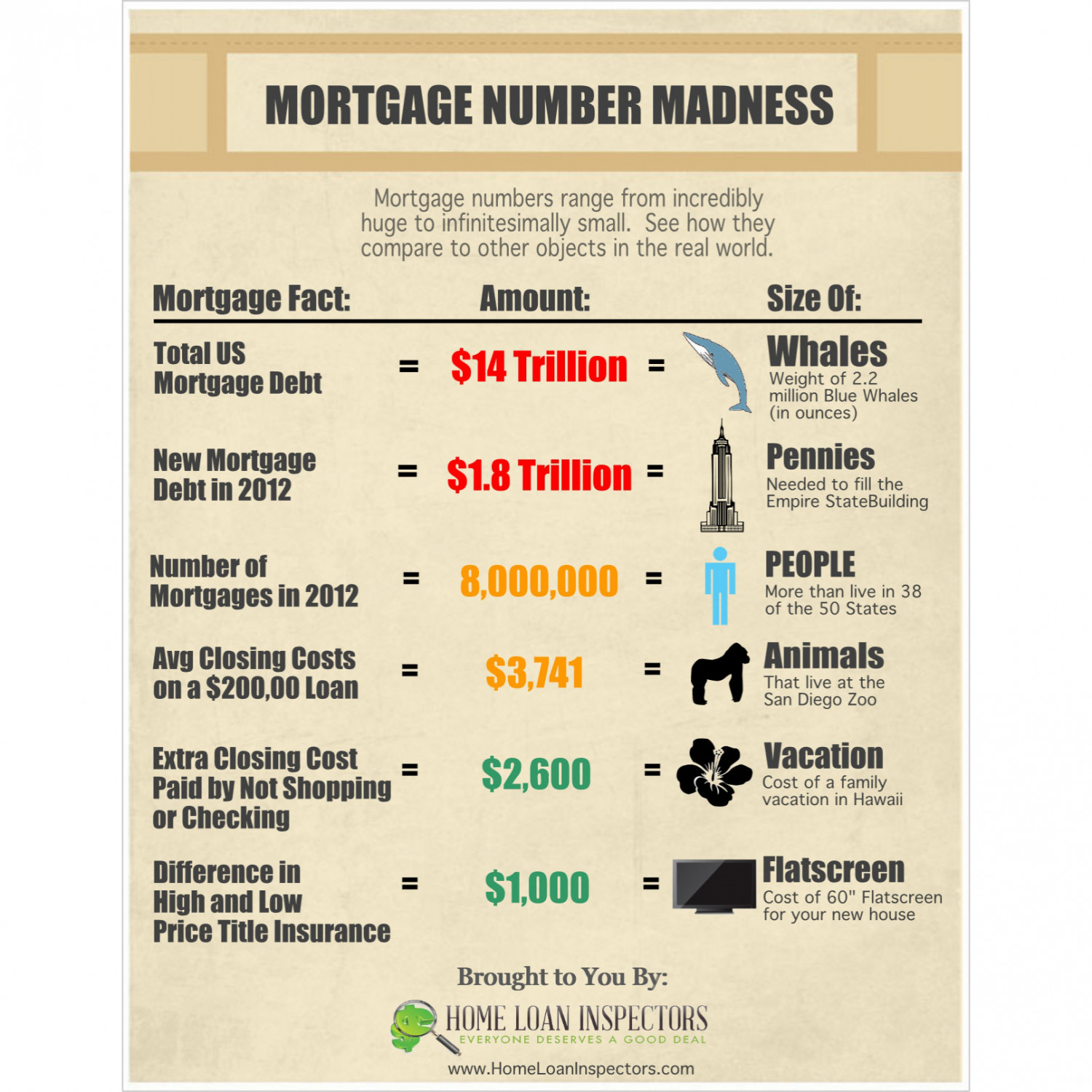 Mortgage Number Madness Infographic