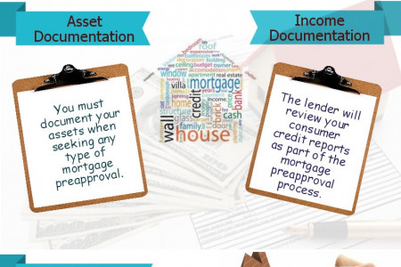 Mortgage Pre-Approval Checklist Infographic