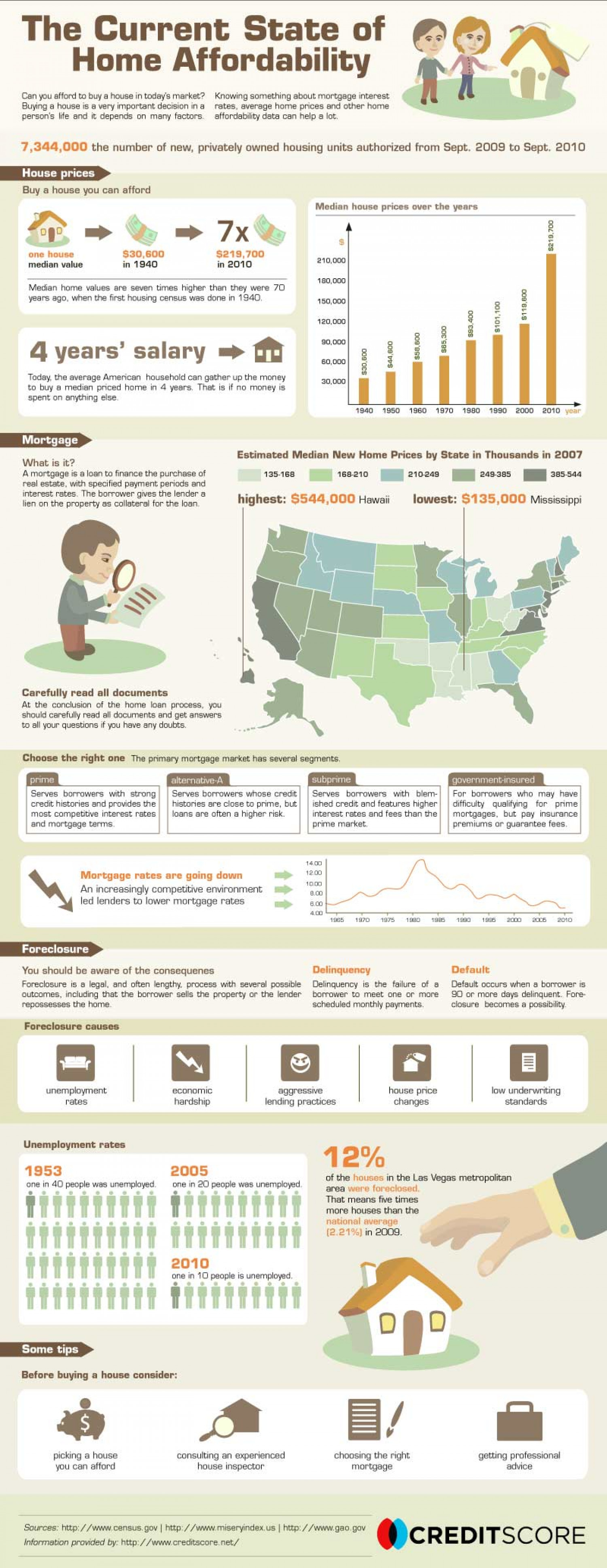 Mortgage Rates Are Low, But Are The Homes Affordable? Infographic