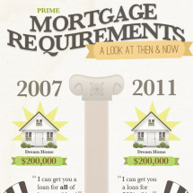Mortgage Requirement Rule Changes Explained Infographic