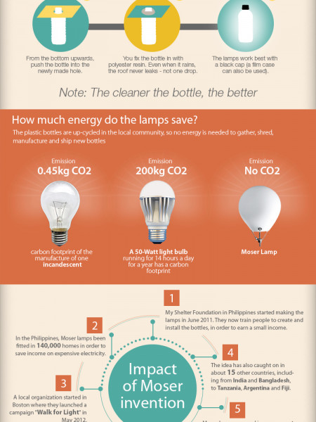 Moser Light Infographic