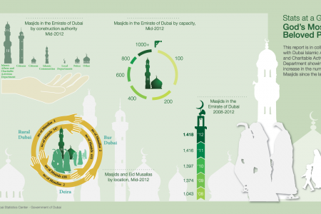Mosques in Dubai Infographic
