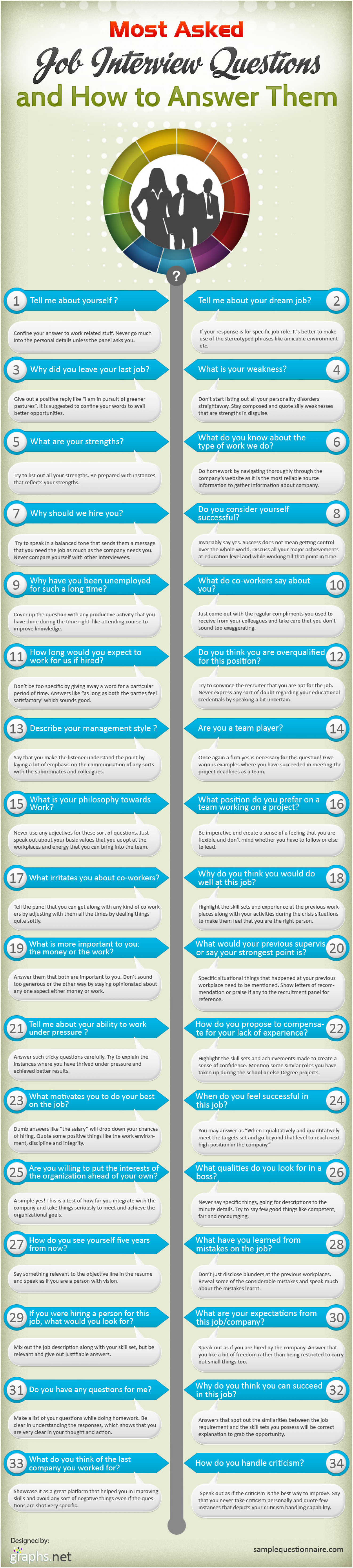 Most Asked Job Interview Questions and How to Answer Them Infographic