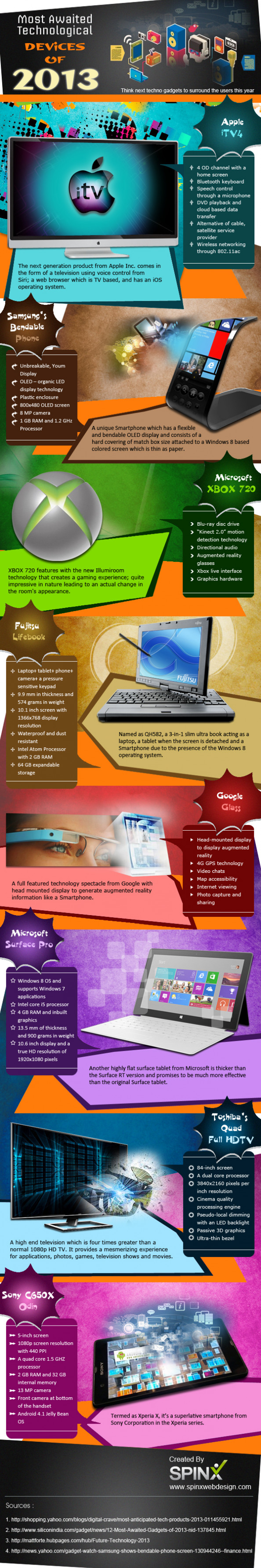 Most Awaited Technological Devices of 2013 Infographic