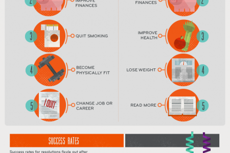 Most Common and Most Commonly Broken New Year's Resolution Infographic