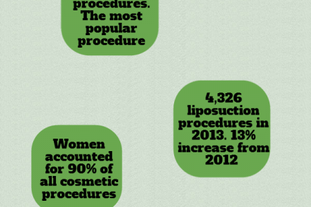 Most common cosmetic procedures in the UK Infographic
