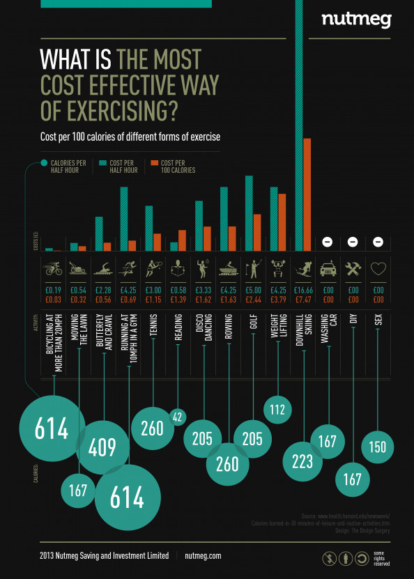 Most cost effective way of exercising Infographic