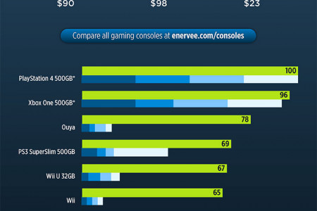 Most Energy Efficienct Gaming Consoles Infographic