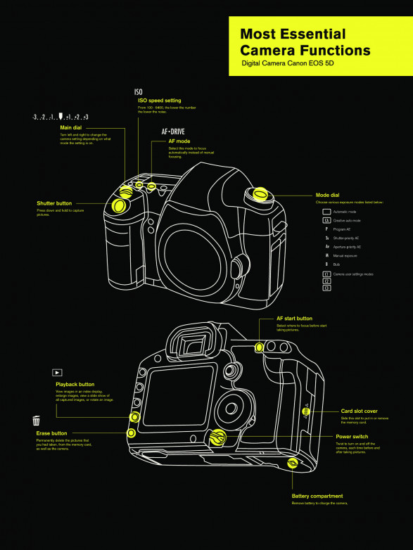 Most Essential Camera Functions