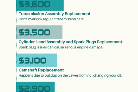Most Expensive Car Repairs Infographic