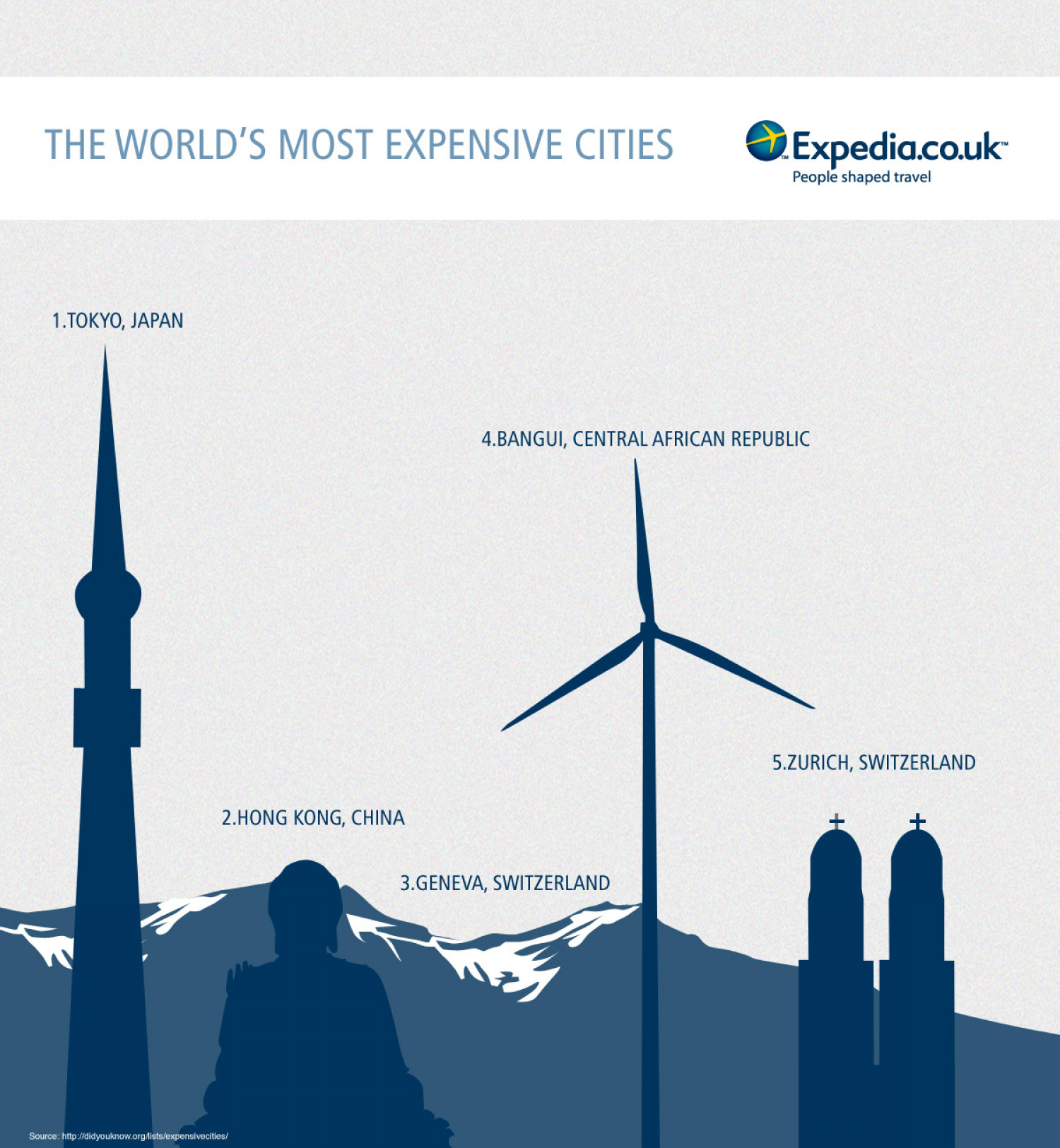 Most Expensive Cities Infographic