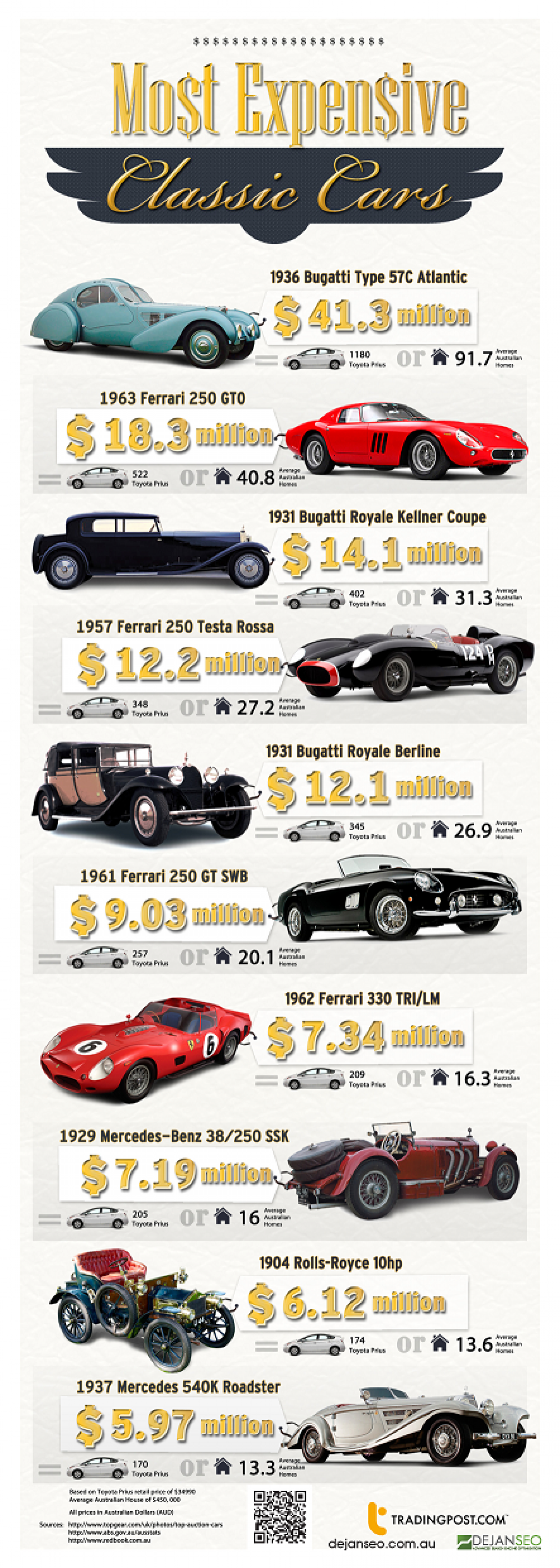 Most Expensive Classic Cars Infographic