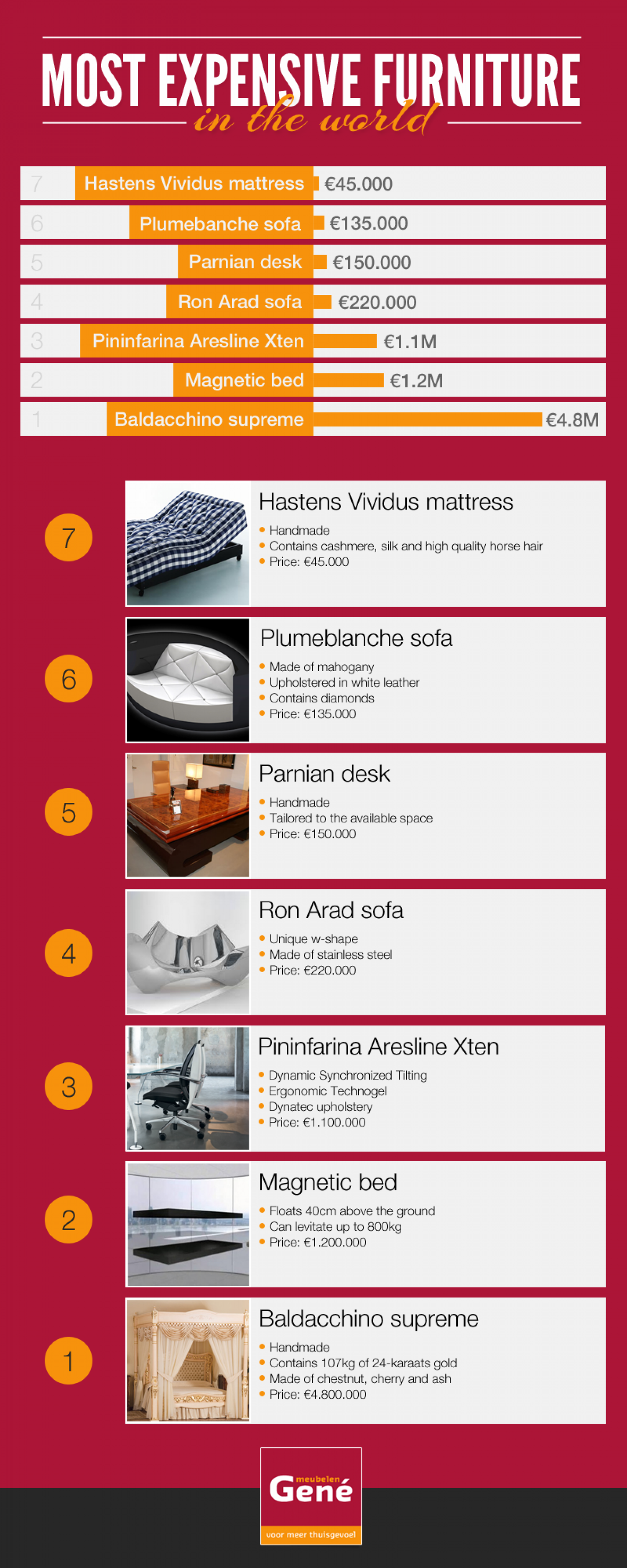 Most Expensive Furniture in the World Infographic