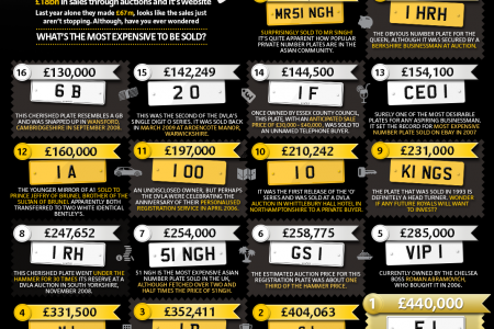 Most expensive number plates Infographic