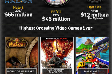 Most Expensive Video Games In History Infographic